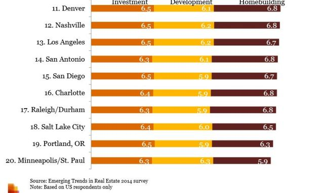 Nashville and Minneapolis/St. Paul made the Emerging Trends list of top 20 U.S. markets.