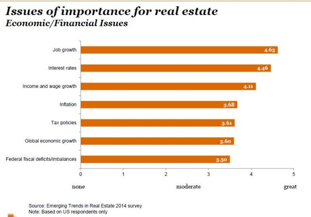 Here are the issues that concern real estate industry leaders. (Source: Emerging Trends in Real Estate 2014, Urban Land Institute)