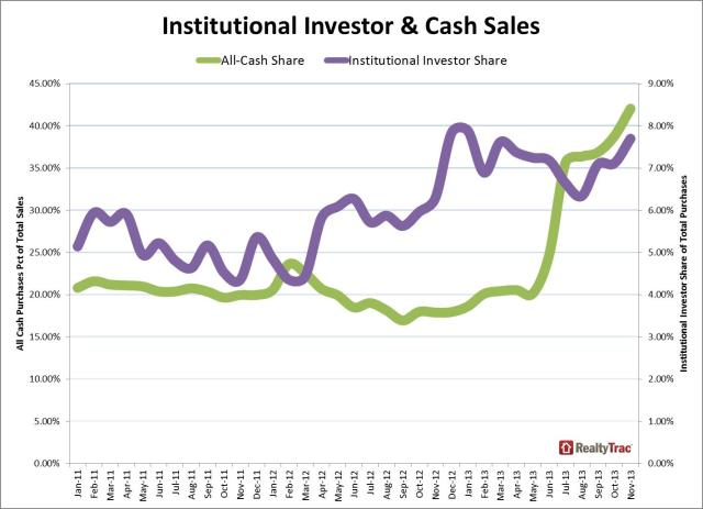 realty trac cash sales