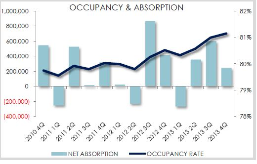 Detroit's office vacancy is steadily declining.