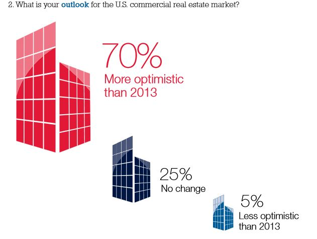 The latest Akerman survey found that a majority of CRE execs are confident in the market this year.