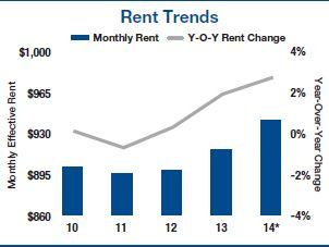 milwaukee rent trends