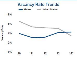 milwaukee vacancy rate trends