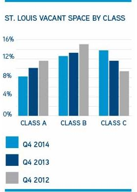 (Graphic courtesy of Colliers International)