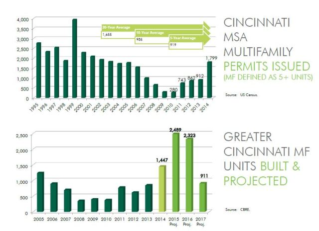 CBRE is predicting another big year for the multi-family market in Cincinnati.