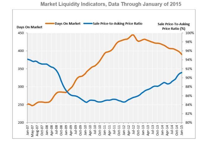 costar liquidity
