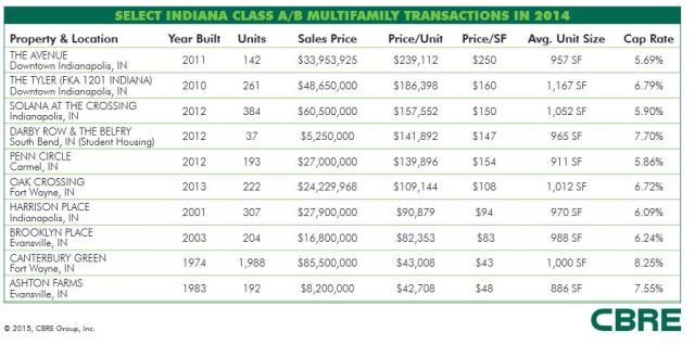 Here are some of the biggest multi-family transactions throughout Indiana in 2014, according to CBRE.