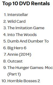 In case you were wondering, here are the top Redbox rentals for the week of April 7.