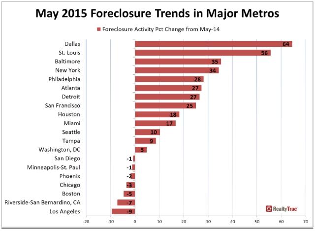 may-2015-foreclosure