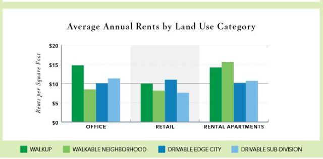 This graphic charting average rents in the Grand Rapids area shows how rents can rise in neighborhoods that are walkable.